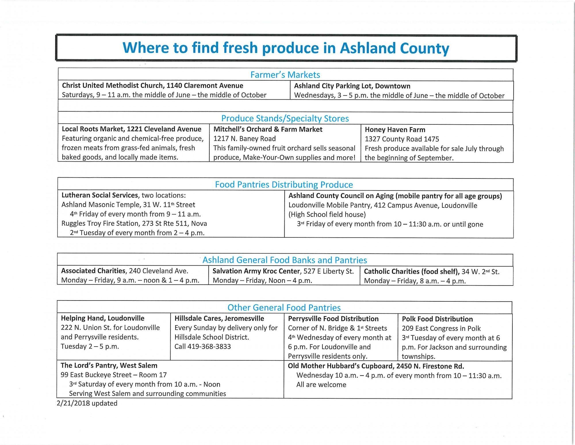 Fresh Produce/ - Ashland County-City Health Department